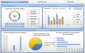 SAP Business Objects Edge BI Dashboard